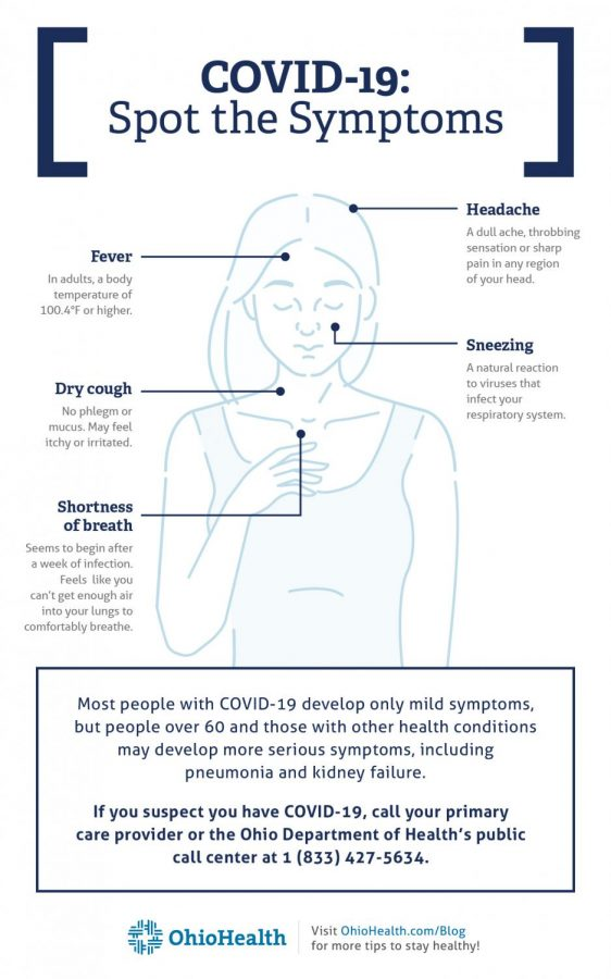 Graph depicting noticeable symptoms of COVID-19 courtesy of OhioHealth.com.