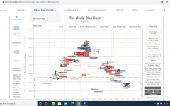 Navigation to Story: Bias in the Media